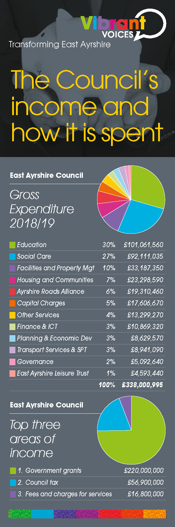 Councils income and how it is spent